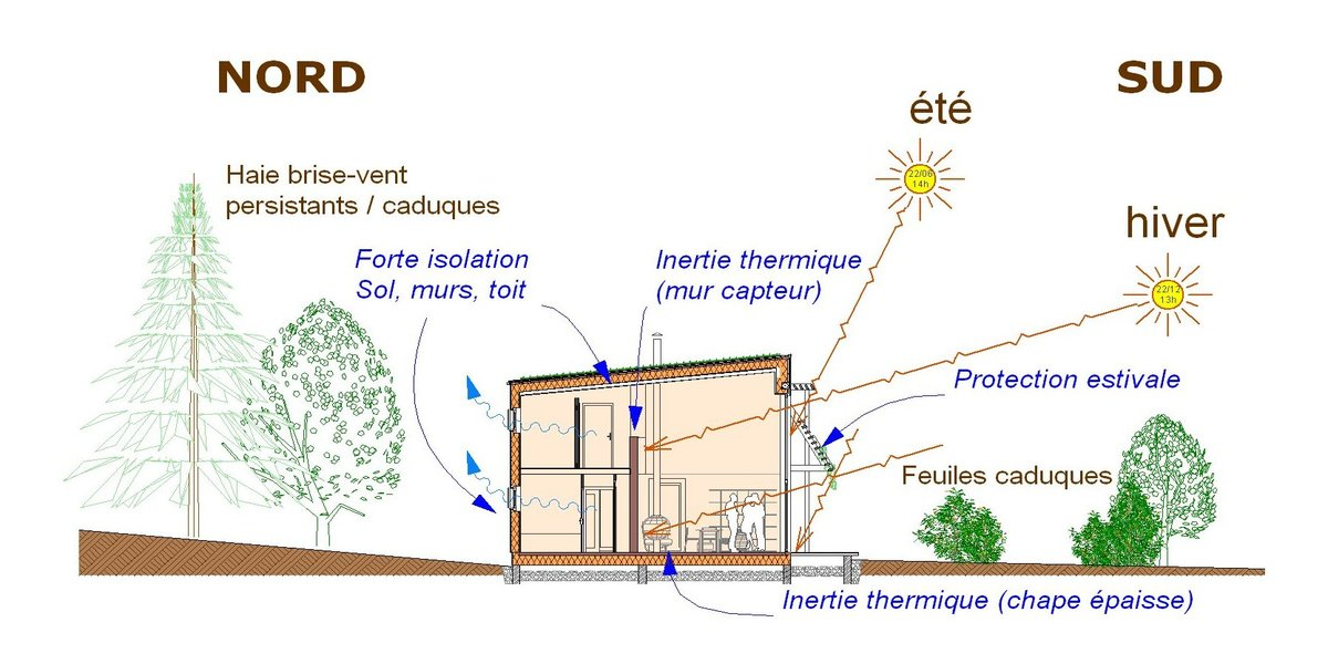 Principes de l'architecture écologique